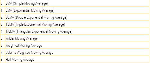 Figure 8. Flex Average Types