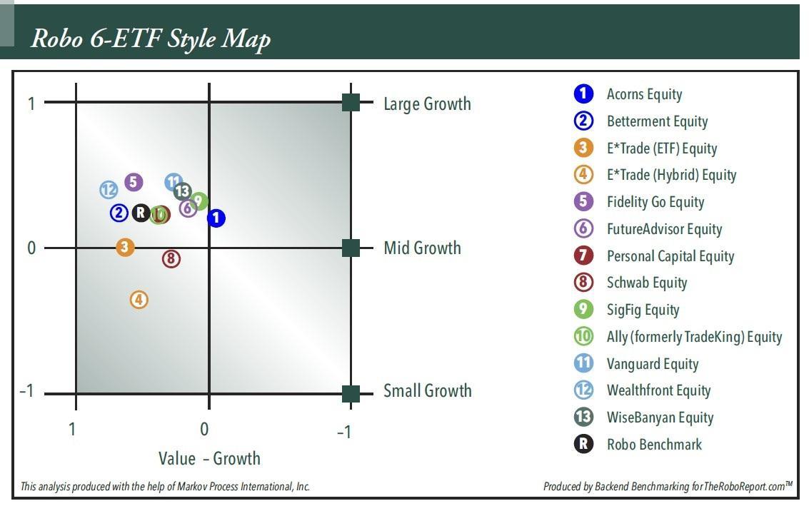 Figure 1. Robo-Adviser Style Map