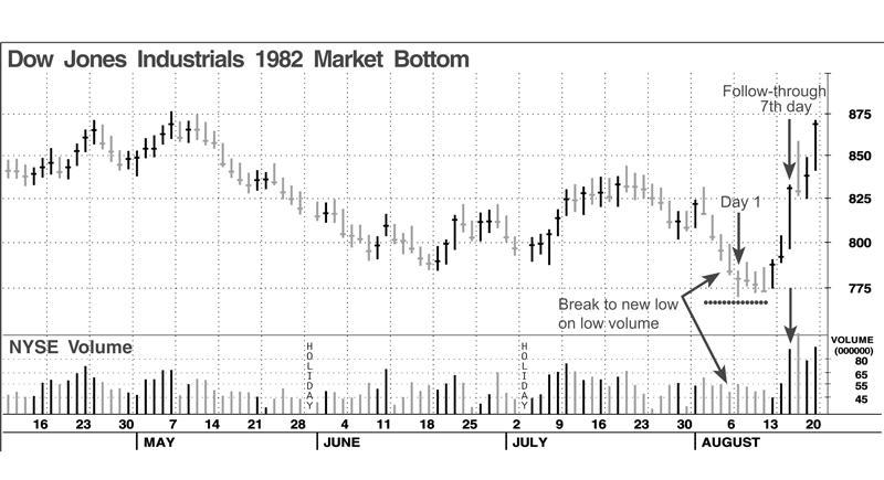 Figure 2. Rally at 1982 Market Bottom