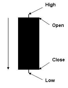 Figure 2. A Black Candlestick: Bearish
