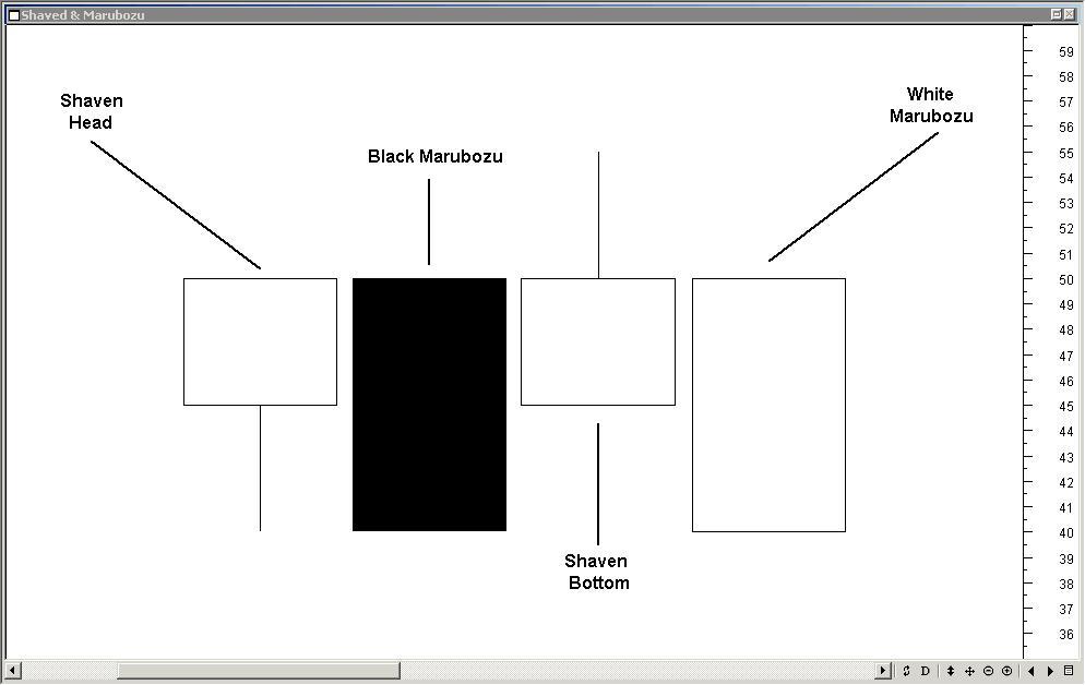 Figure 4. Marubozu Candlesticks
