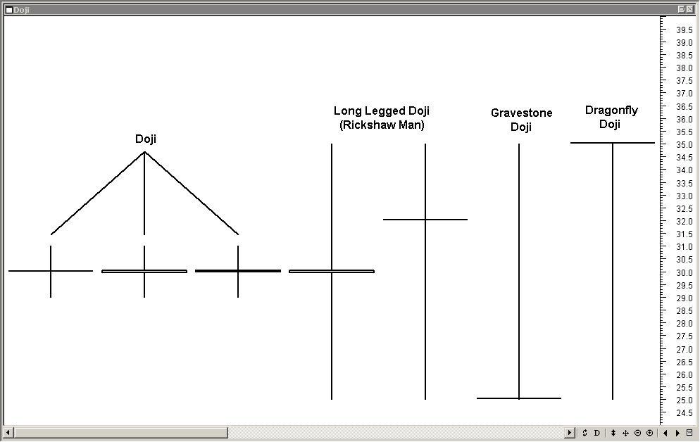 Figure 6. Doji Examples