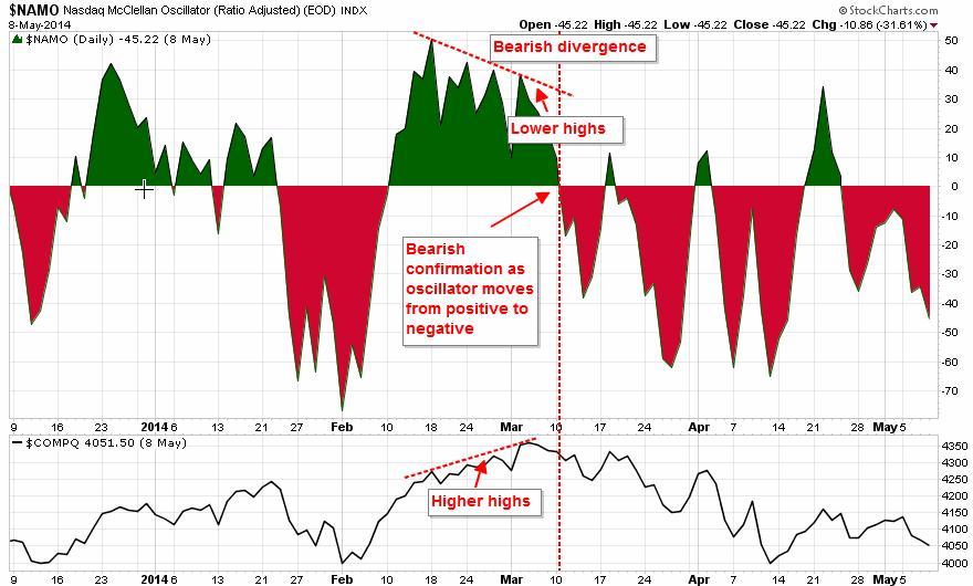 Bearish Divergence