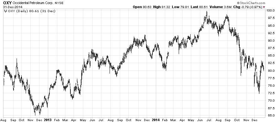 Figure 2. Traditional Bar Chart for Occidental Petroleum