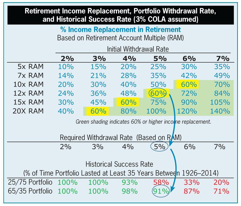 Table 5. Retirement Portfolio Math and Historical Success Rates