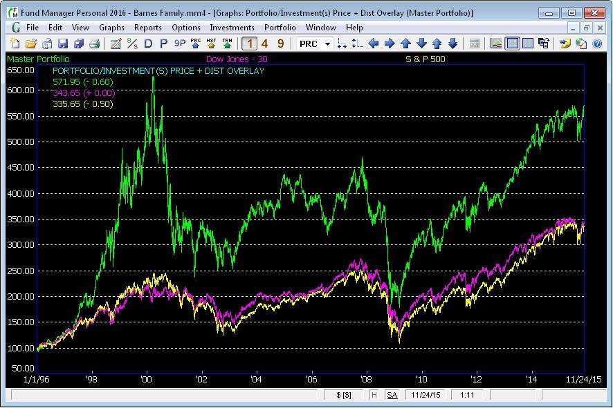 Figure 5. Sample Portfolio/Investment Overlay Graph