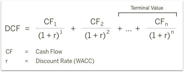Unlevered FCF Calculation