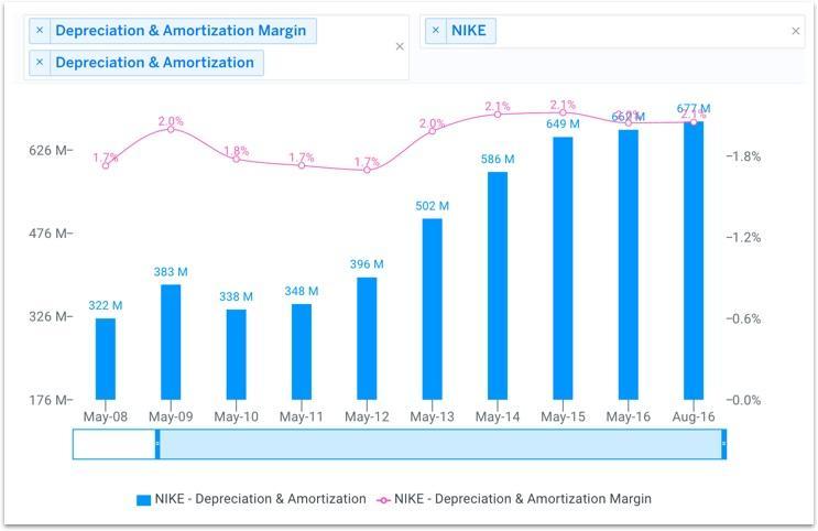 NKE Historical D&A Chart