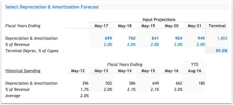 NKE D&A Forecast