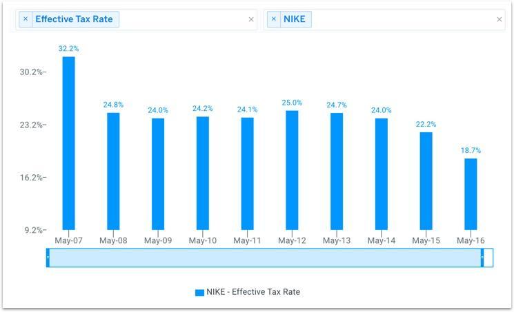 NKE Historical Effective Tax Rate Chart