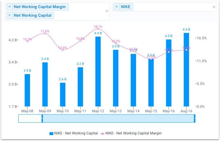 NKE Historical Net Working Capital Chart