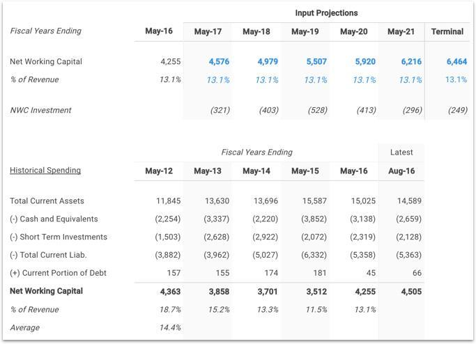 NKE Net Working Capital Forecast