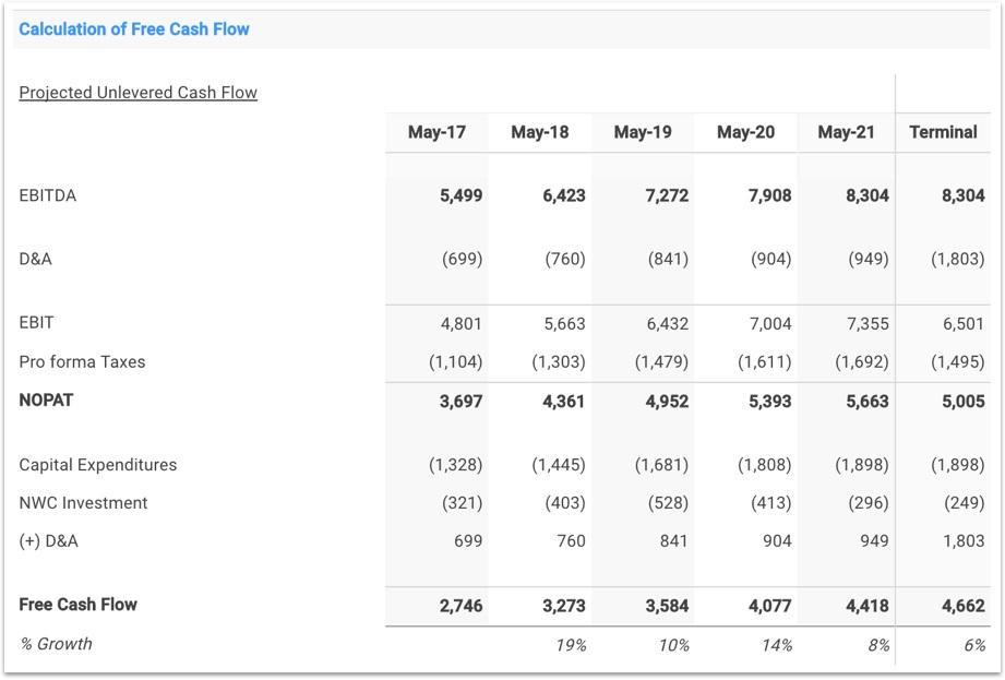 NKE Free Cash Flow Forecast
