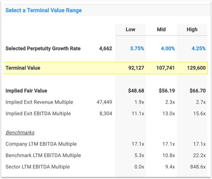 NKE Selected Terminal Value Range