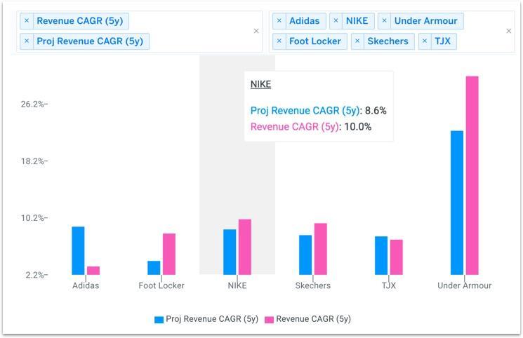 NKE peer revenue growth