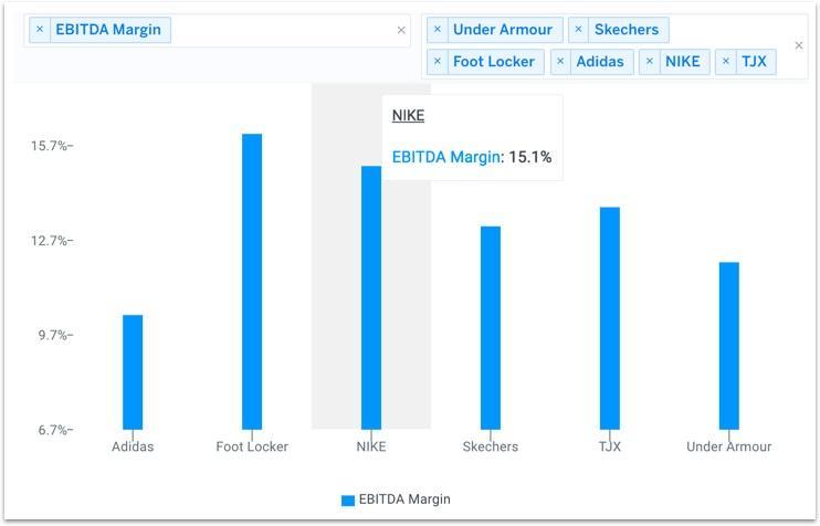 NKE Peer Analysis EBITDA Margin Chart
