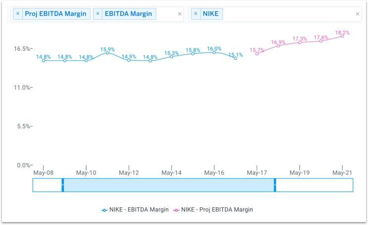 NKE Projected EBITDA Margin Chart