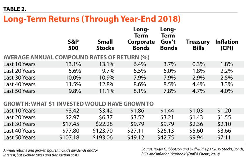 table 2 -Long-Term Returns (Through Year-End 2017)